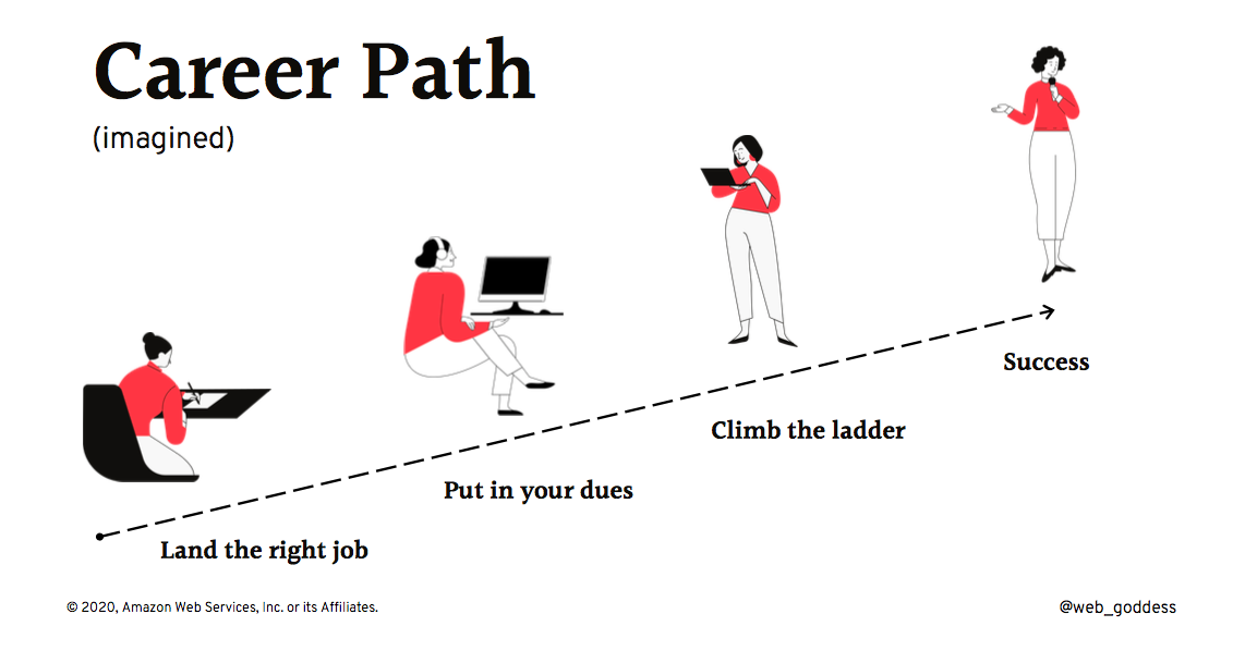 Imagined Career Path