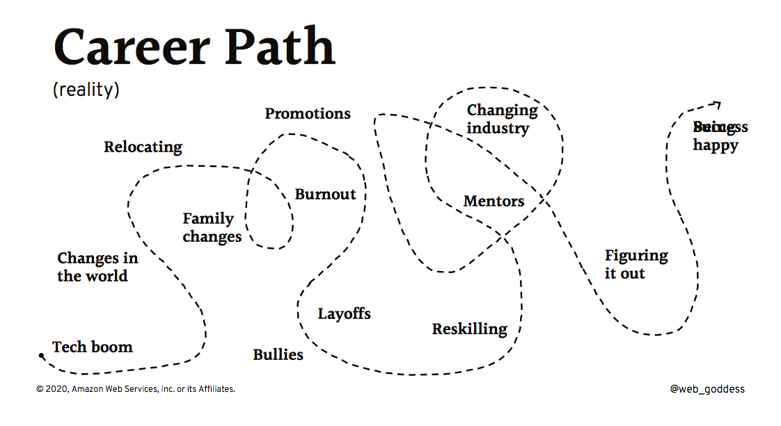 Reality Career Path